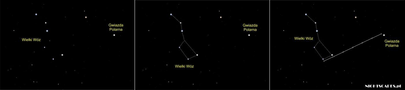Jak odszukać Gwiazdę Polarną wykorzystując Wielki Wóz